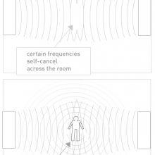 Sound Room Diagram